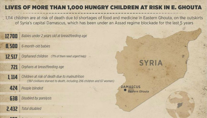 Hunger-stricken children's lives at risk in East Ghouta
